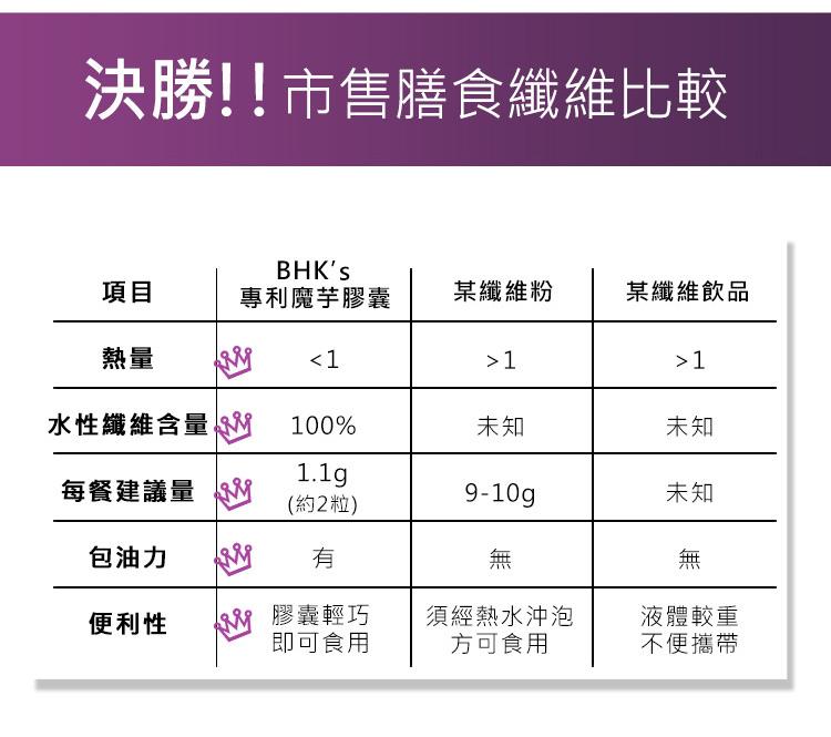 BHKs 魔芋勝過市售纖維產品,最有效包覆油脂。