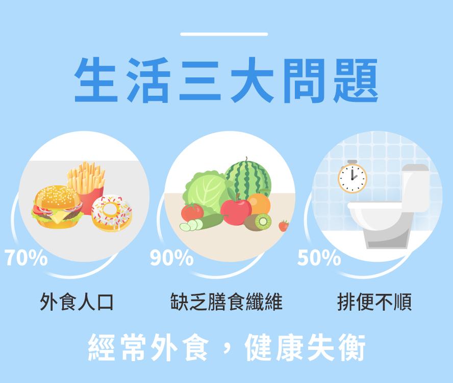 BHKs手作優格粉解決經常外食營養失衡,缺乏膳食纖維的人.