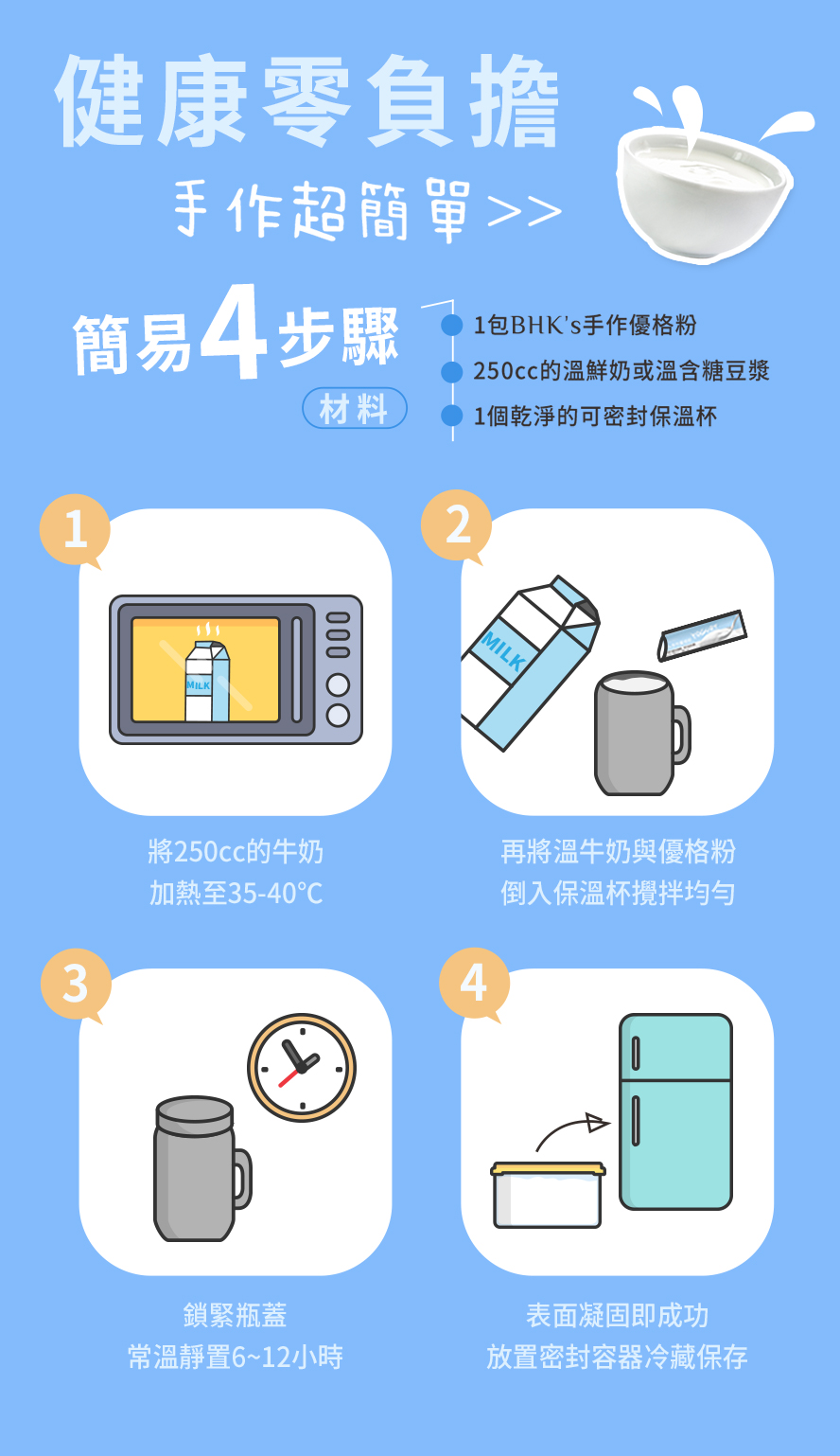 BHK優格粉簡單4步驟,250c.c.的溫牛奶或豆漿混合常溫放置6-12小時再放入冷藏.