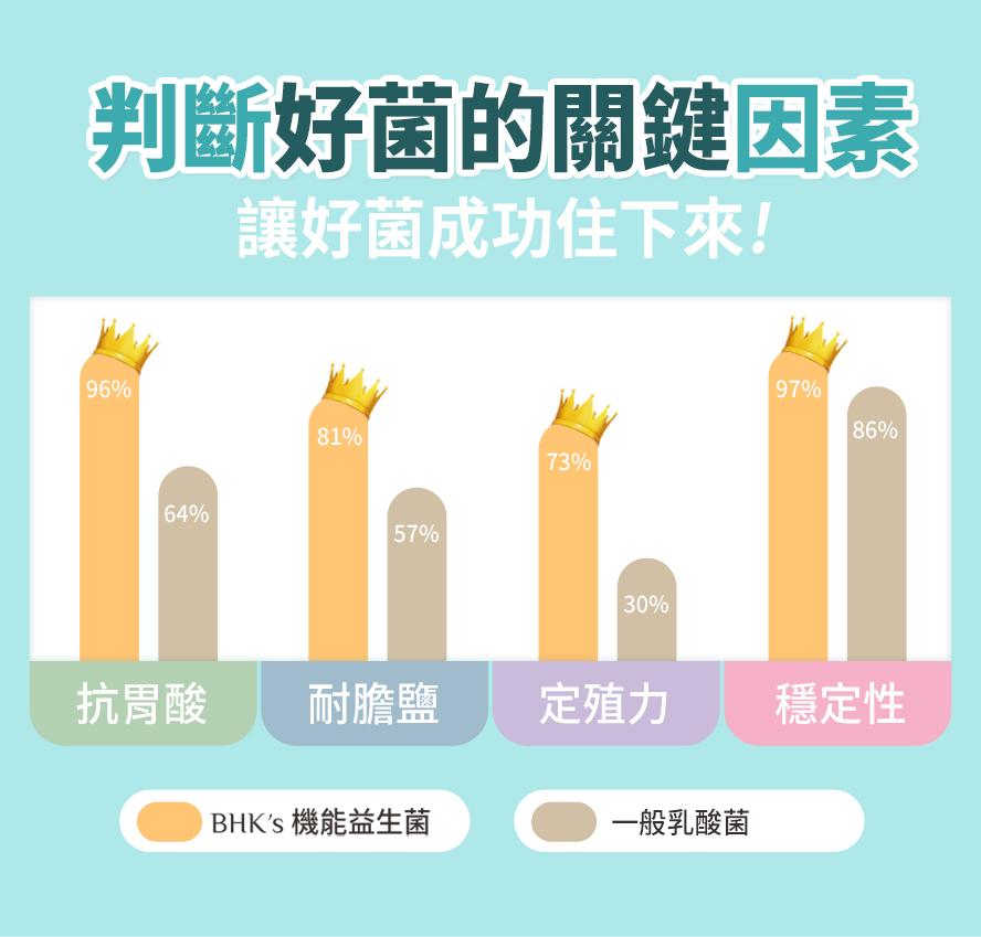 BHK's機能益生菌粉抗胃酸,耐膽鹼,定殖力,穩定性都高於一般乳酸菌.