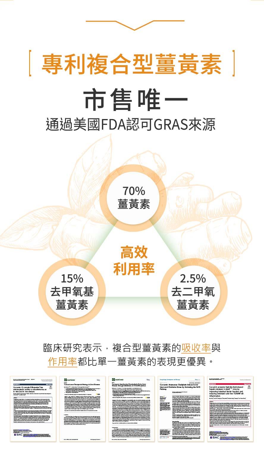 BHK's專利薑黃市售唯一專利複合型薑黃,70%薑黃素高效利用率,吸收率於一般薑黃.