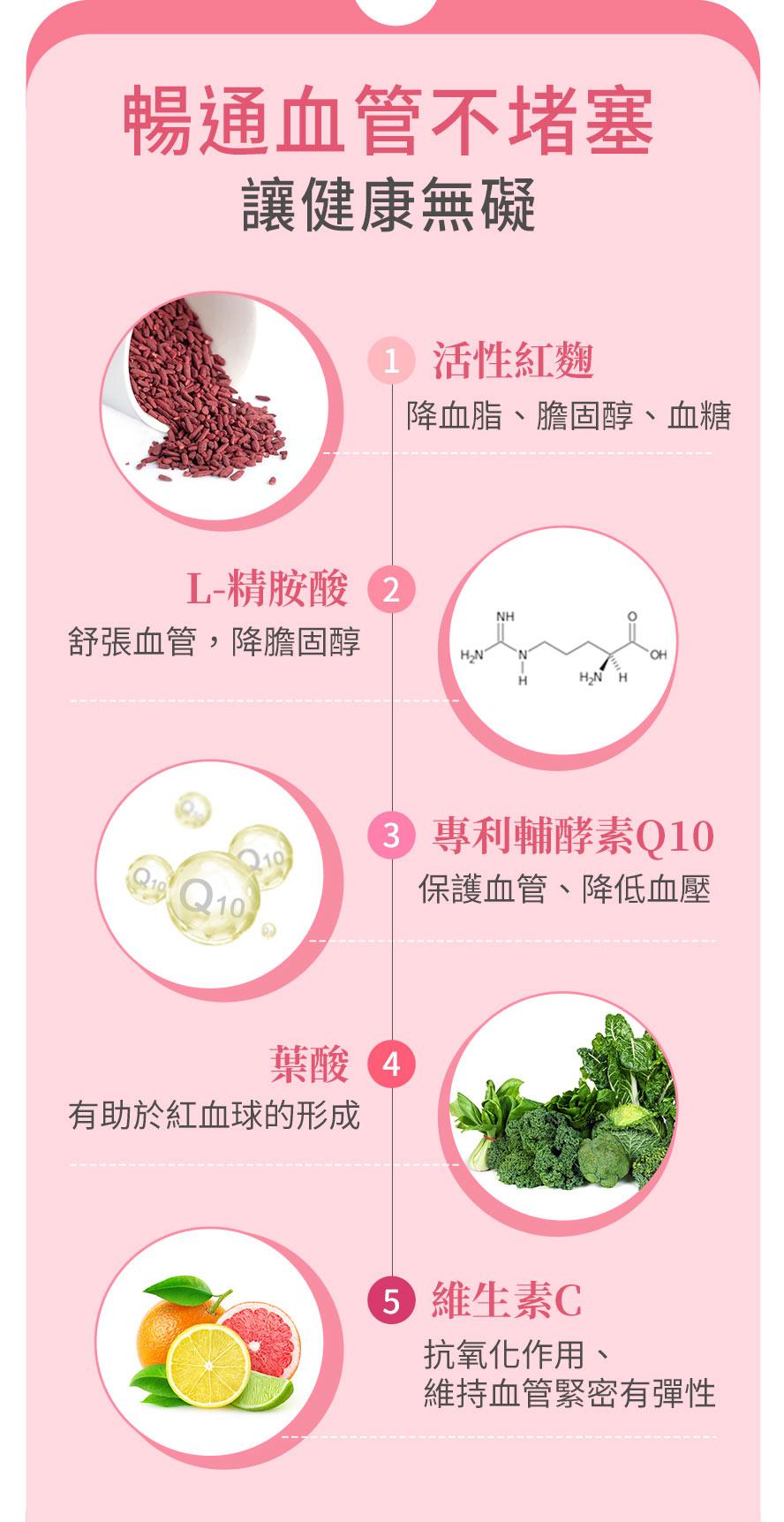 活性紅麴,Q10,精胺酸,葉酸,頂尖的獨家配方,一顆足量Monacolin-K 6mg,幫助降三高與膽固醇.