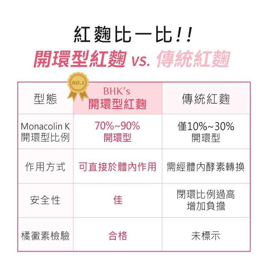 多篇國際研究與臨床實驗證實,有效降低膽固醇配方,開還紅麴膠囊含70%以上開環型Monacolin K.
