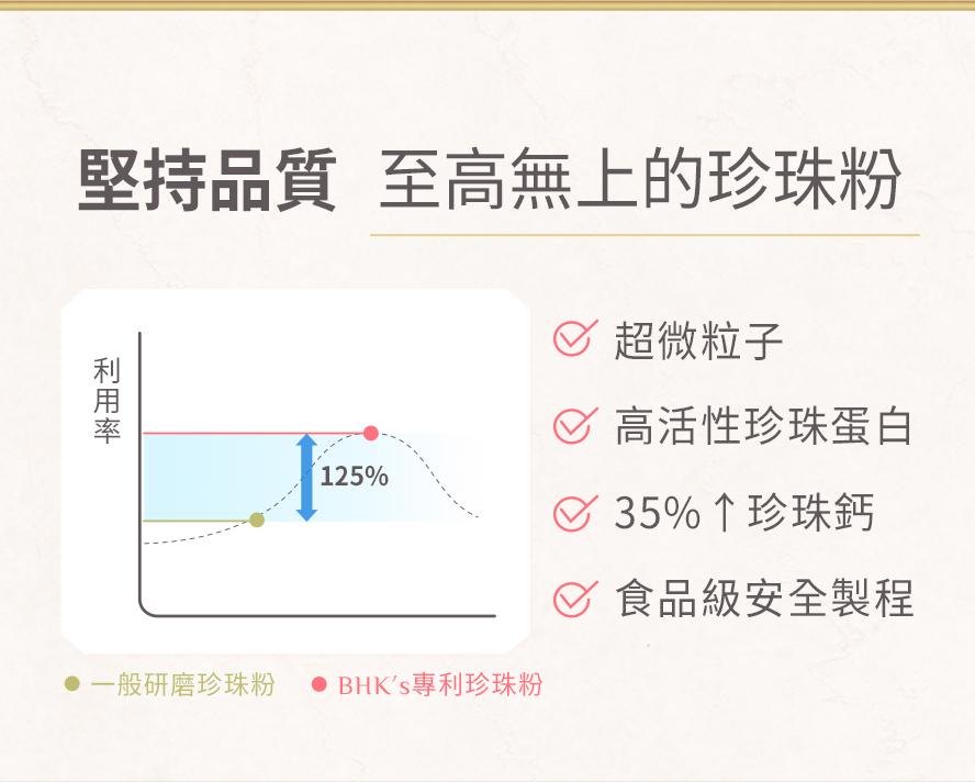 BHK's專利珍珠粉,無塵室等級的製造過程,堅持最高品持,其身體吸收利用率高於一般傳統研磨珍珠粉125%.